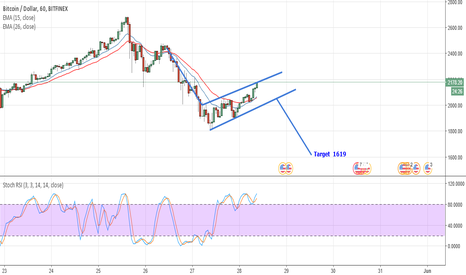 BTCUSD: BTCUSD Bearish Flag