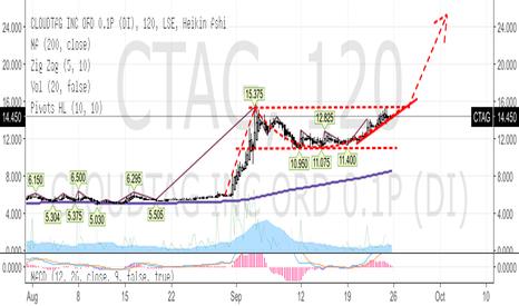 CTAG: CTAG - Cloudtag
