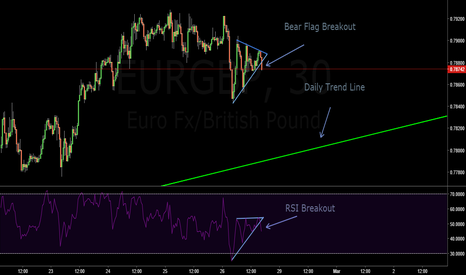 EURGBP: Bear Flag Breakout