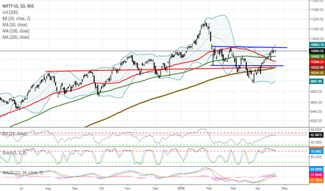 NIFTY: MARKET OUTLOOK FOR MONDAY,APR 23, 2018