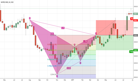WIPRO: Bearish Bat Pattern WIPRO [Complete] [Failed Trade]