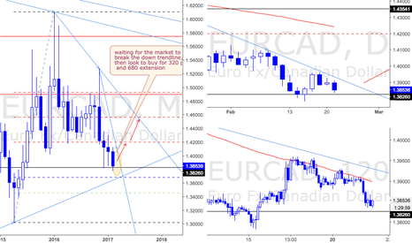 EURCAD: General View
