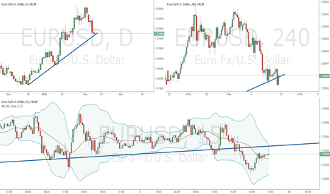 EURUSD: Downside move next week for the EURUSD?