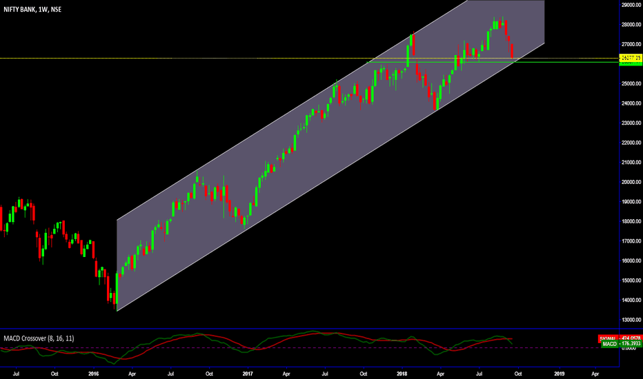 BANKNIFTY: Channel Formation _Bank Nifty