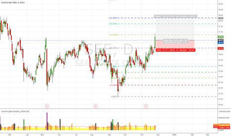 SEE: SEE Breakout go to 161.8% Fibonanci