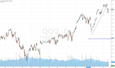 QQQ: $QQQ Break in uptrend