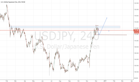 USDJPY: short and then long, teacup forming handle
