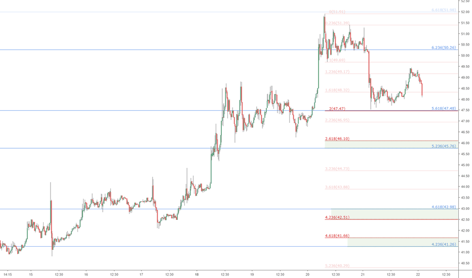 LTCUSD: LTCUSD retrace watch: Litecoin support Zones of interest