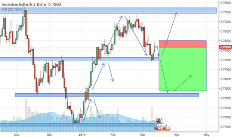 AUDUSD: AUDUSD Bearish Action