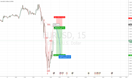 EURUSD: EURUSD 15min - Bearish Bat