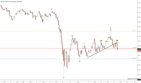SPX500: Short S&P500 on corrective rally completion