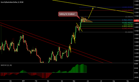 EURAUD: buy euraud ( daily )