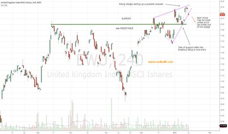 EWU: FTSE 100 (EWU) poised to sell off