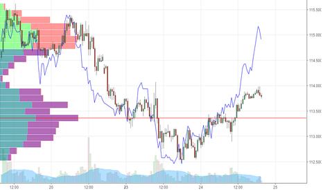 USDJPY: 円売りトラップは金利イールドに