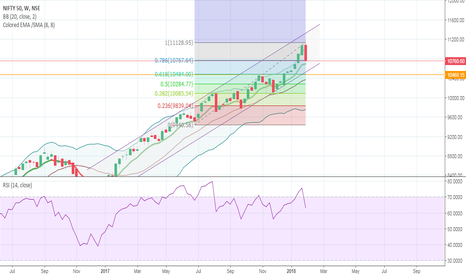NIFTY: Nifty support at 10500