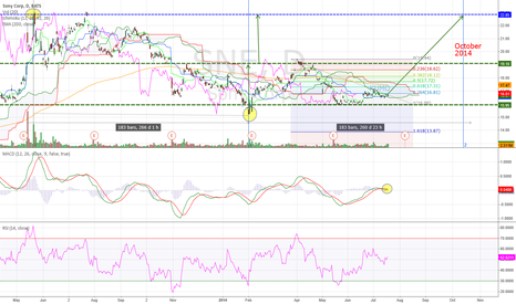SNE: Sony Corp Daily (19.07.2014) Technical Analysis Training
