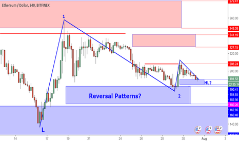 ETHUSD: ETHUSD Perspective And Levels: More Strength, No Volume.