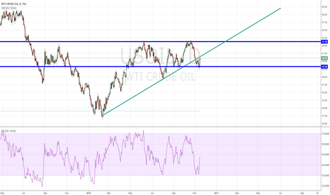 USOIL: As expected, it rebounded
