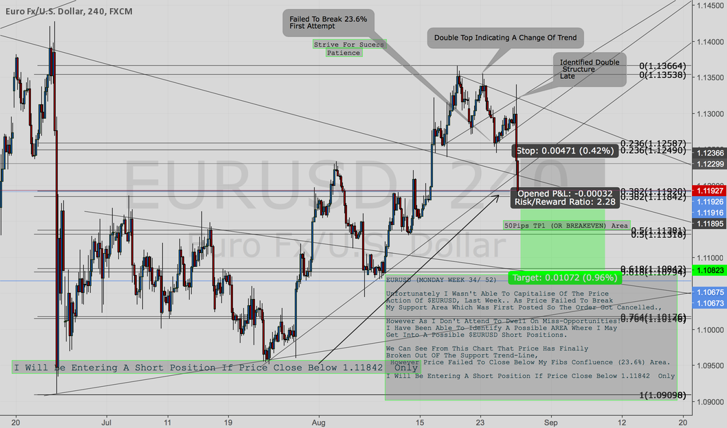 $$EURUSD POSSIBLE SHORTS??  (WEEK 34)