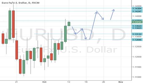 EURUSD: Eur/Usd Forecast
