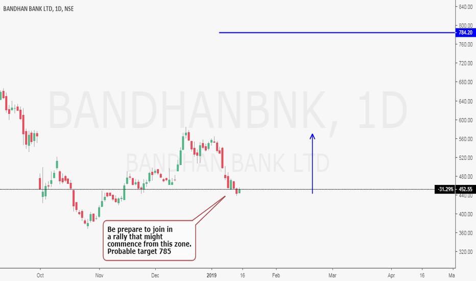 BANDHANBNK: Bullish structure
