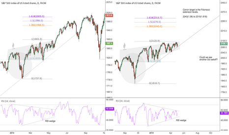 SPX500: Is the elusive cannon pattern about to trigger?