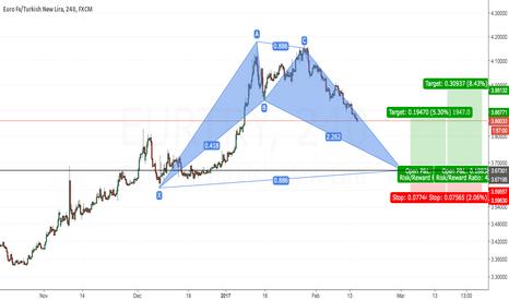 EURTRY: Bullish Bat Euro/Lira