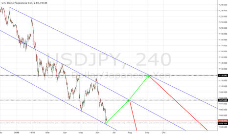 USDJPY: USDJPY long based on trend lines