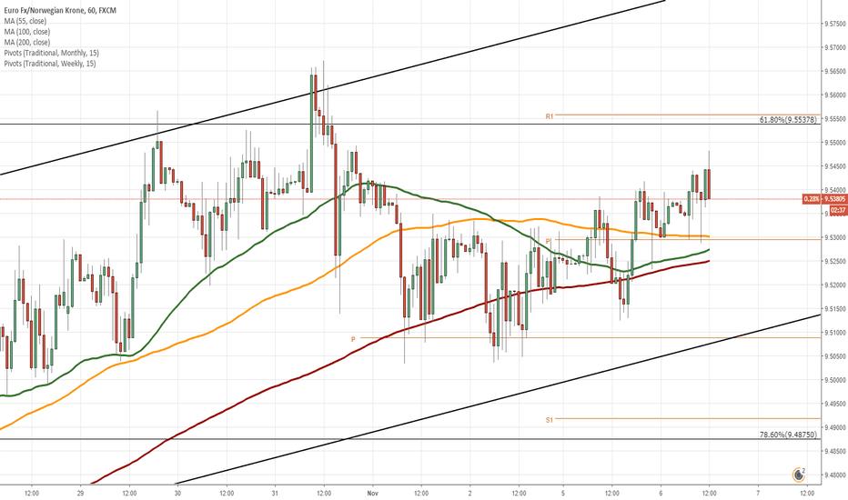 EURNOK: EUR/NOK 1H Chart: Bullish momentum prevails