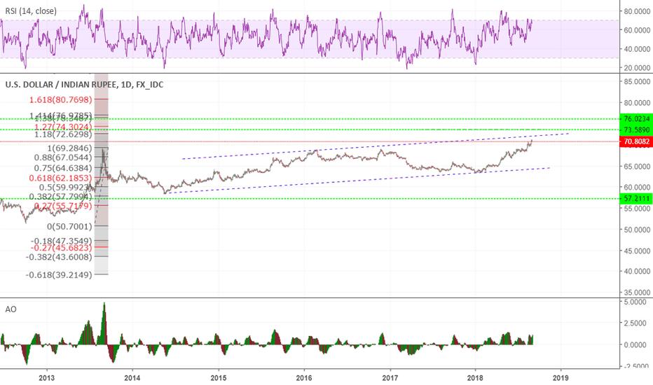 USDINR: usdinr topup at 72/73.5