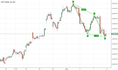 BANKNIFTY: Banknifty ABCD pattern