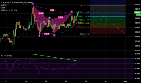 USDCAD: USD/CAD h1 Bear developing butterfly