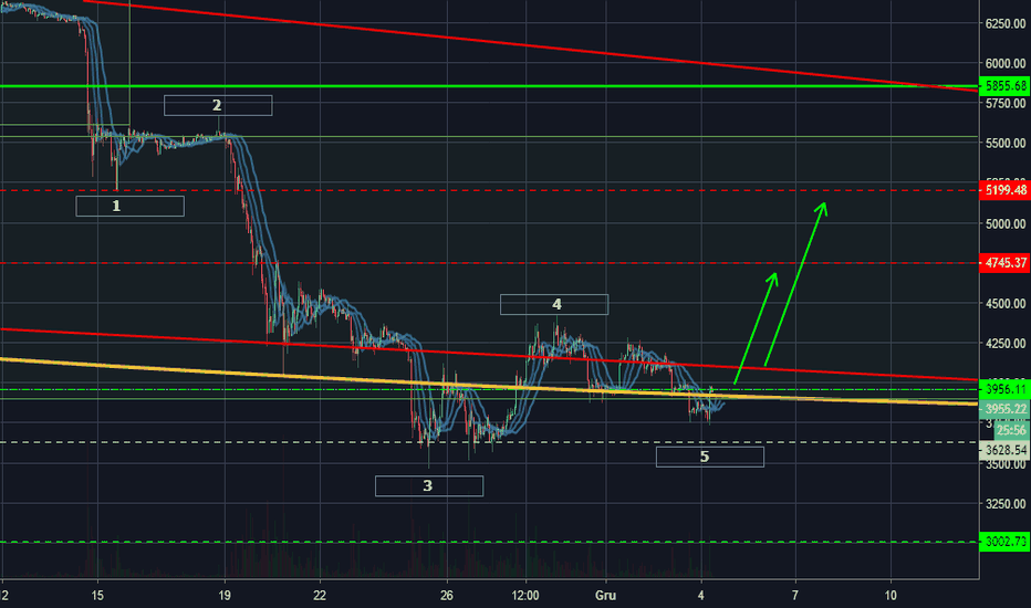 BTCUSD: BITCOIN - Fala załamana (Failure wave, Truncation wave)