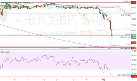 BTCGBP: Bitcoin Correction or Reversal?