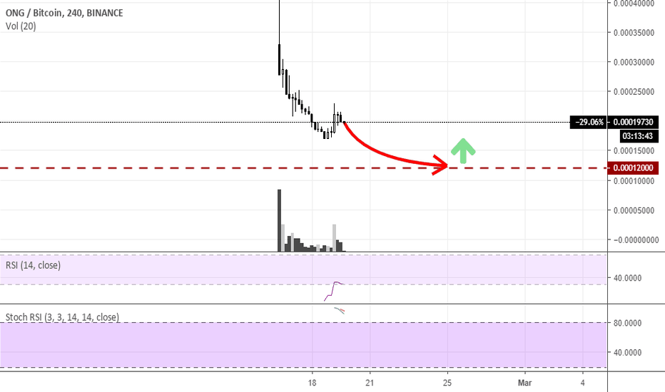 ONGBTC: Ontology Gas ONGBTC is Overvalued