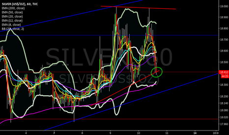 SILVER: downwards is inevitable