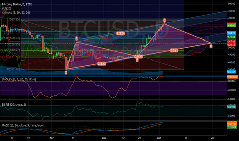 BTCUSD: Channel diving with XABCD pattern (bitcoin)