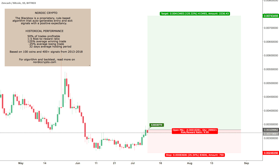 ZENBTC: Blackbox buy signal ZEN/BITCOIN