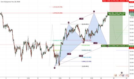 EURJPY: EURJPY potential cypher pattern short 169 pips