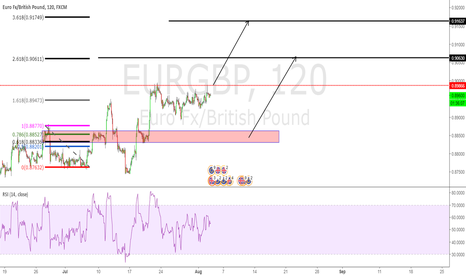 EURGBP: TWO POTENTIAL LONG ZONE