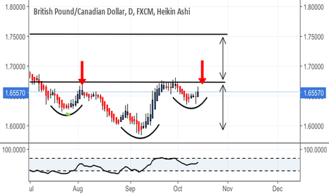 GBPCAD: Emerging inverse H&S