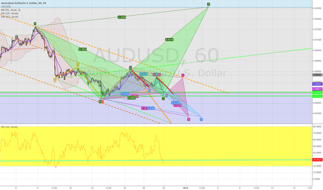 AUDUSD: AUDUSD long and short