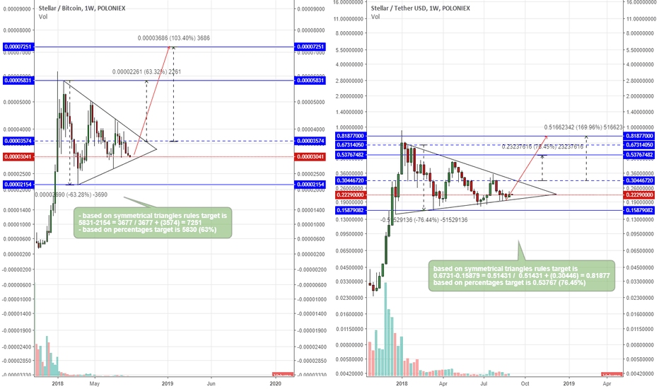 STRBTC: Stellar, its all about triangles