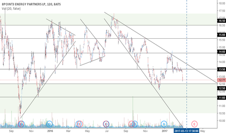 CAFD: Yieldco sector, don't miss the 8point3 buy.