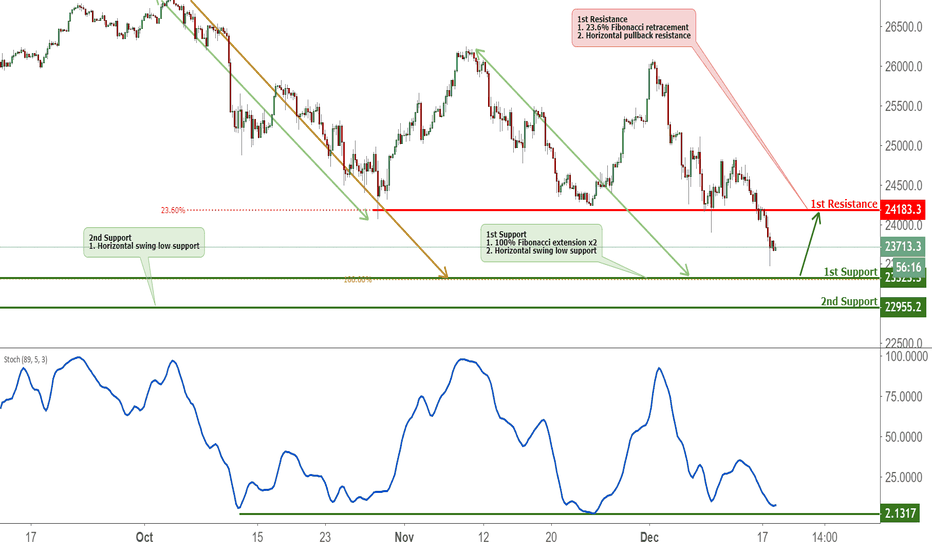 US30USD: US30 Approaching Support, Potential Bounce!