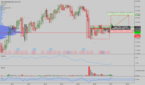 VLKAY: VLKAY: 35% upside in the stock