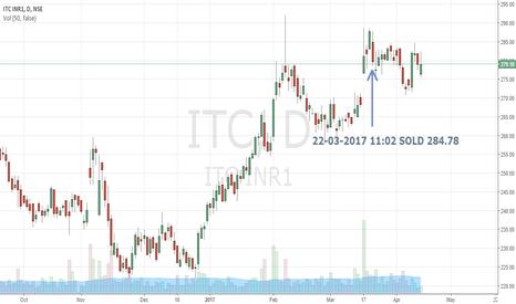 ITC: ITC | Trade 11