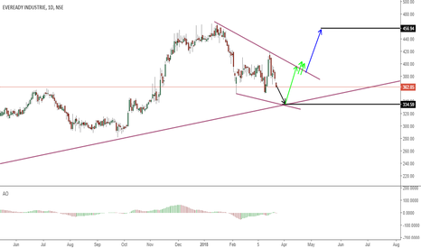 EVEREADY: wait for correction to Complete before Going Long
