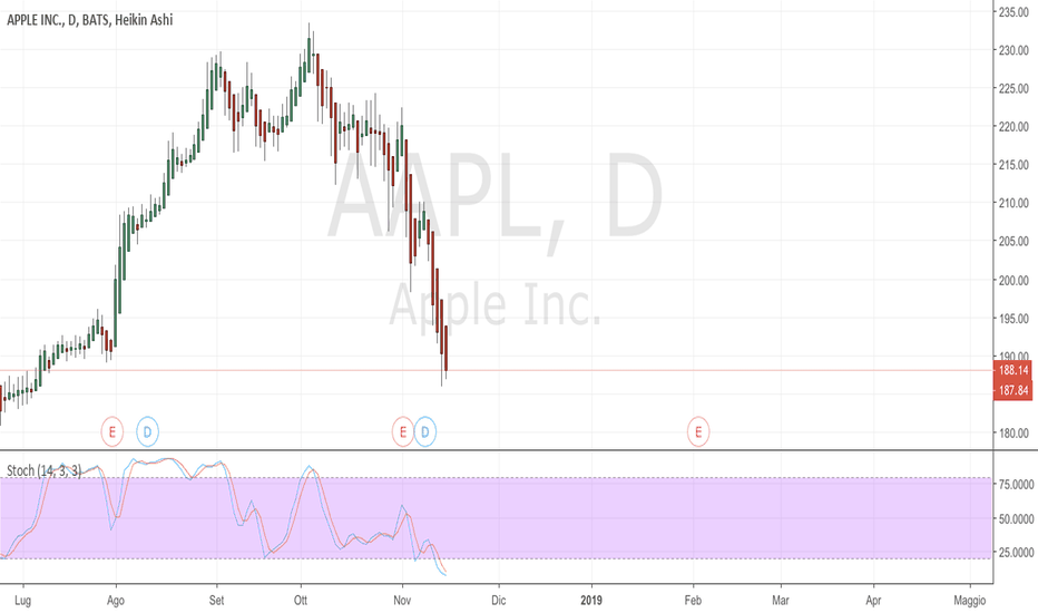 AAPL: Buy apple