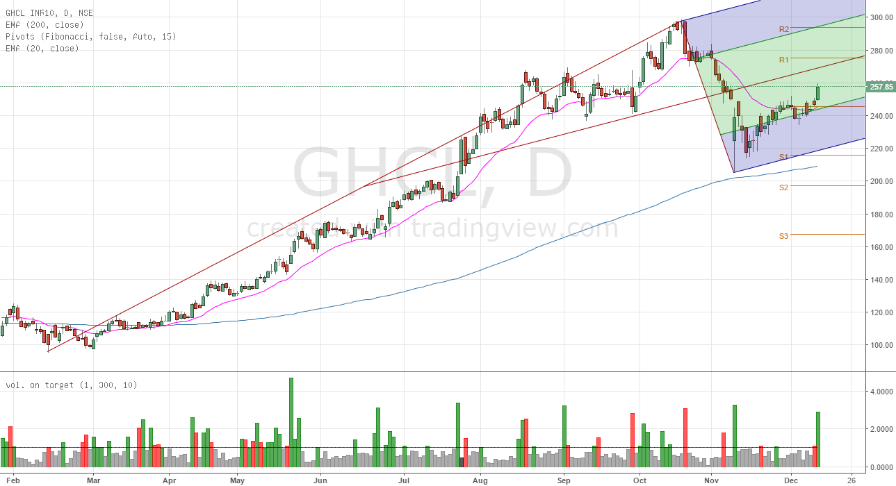 Healthy Breakout in GHCL